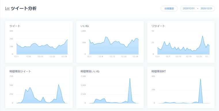 SocialDogの分析機能_ツイート分析_ツイート_いいね_リツイートのグラフ