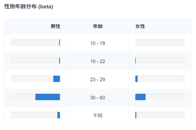 SocialDogの分析機能_フォロワー分析_世代別年齢分布(beta)