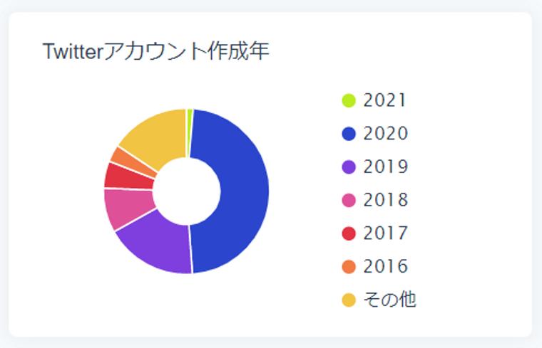 SocialDogの分析機能_フォロワー分析_円グラフ_Twitterアカウント作成年