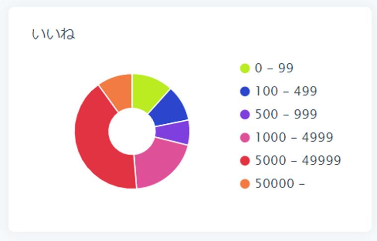 SocialDogの分析機能_フォロワー分析_円グラフ_いいね