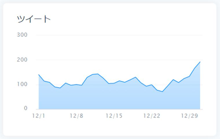 SocialDogの分析機能_ツイート分析_ツイート_いいね_リツイートのグラフ_ツイート