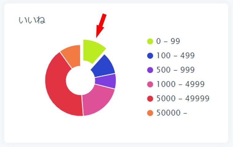SocialDogの分析機能_フォロワー分析_円グラフ_いいねで円グラフの説明_円グラフから抜き出し