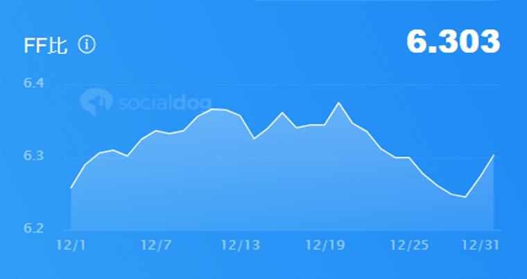 SocialDogの機能・使い方_ダッシュボード_フォロー管理概要_FF比