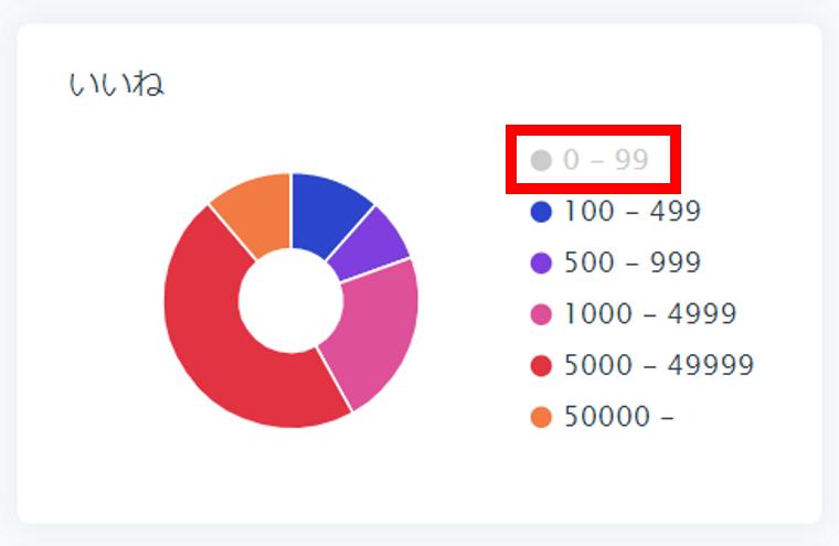 SocialDogの分析機能_フォロワー分析_円グラフ_いいねで円グラフの説明_凡例で非表示