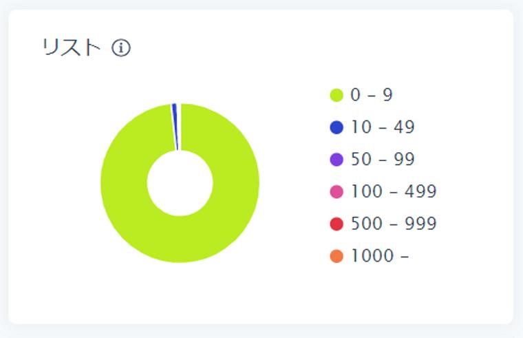 SocialDogの分析機能_フォロワー分析_円グラフ_リスト