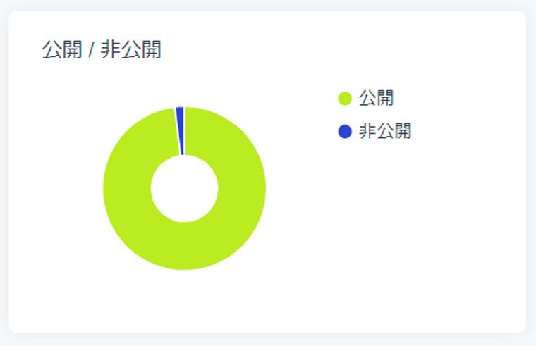 SocialDogの分析機能_フォロワー分析_円グラフ_公開/非公開