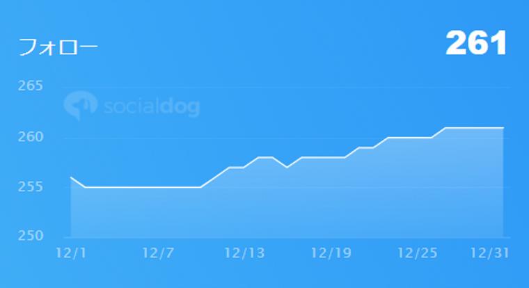 SocialDogの機能・使い方_ダッシュボード_フォロー管理概要_フォロー