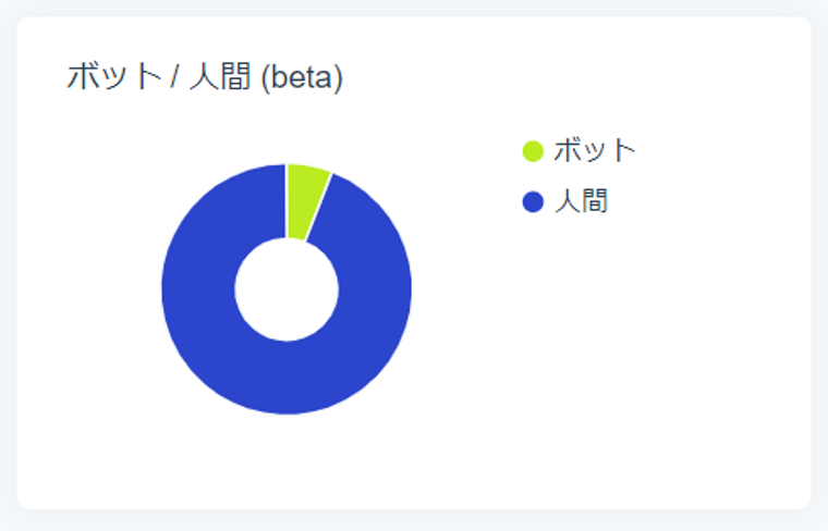 SocialDogの分析機能_フォロワー分析_円グラフ_ボット/人間