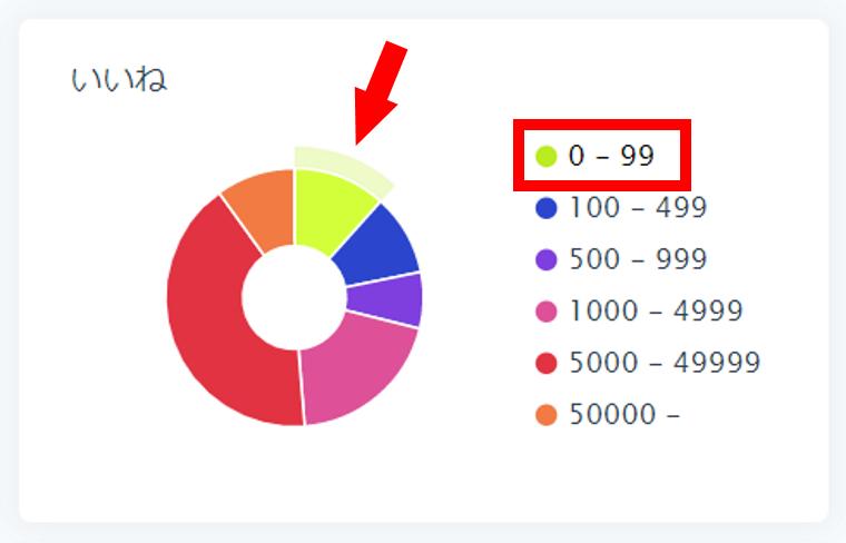 SocialDogの分析機能_フォロワー分析_円グラフ_いいねで円グラフの説明_凡例で強調