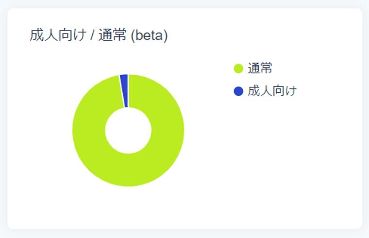 SocialDogの分析機能_フォロワー分析_円グラフ_成人向け/通常