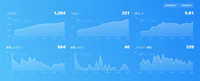 SocialDogの機能・使い方_ダッシュボード_フォロー管理_比較用