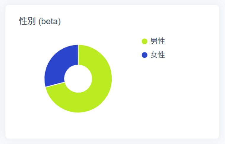 SocialDogの分析機能_フォロワー分析_円グラフ_性別