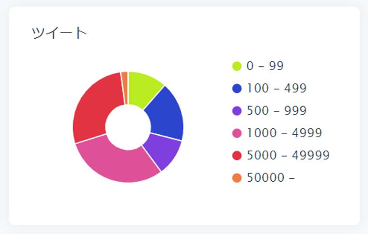 SocialDogの分析機能_フォロワー分析_円グラフ_ツイート