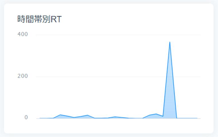 SocialDogの分析機能_ツイート分析_ツイート_いいね_リツイートのグラフ_時間帯別RT