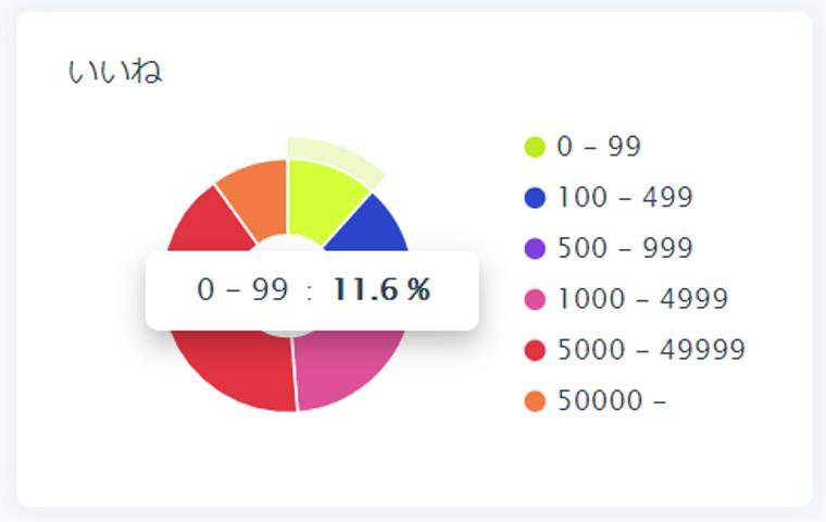 SocialDogの分析機能_フォロワー分析_円グラフ_いいねで円グラフの説明_円グラフで数値確認