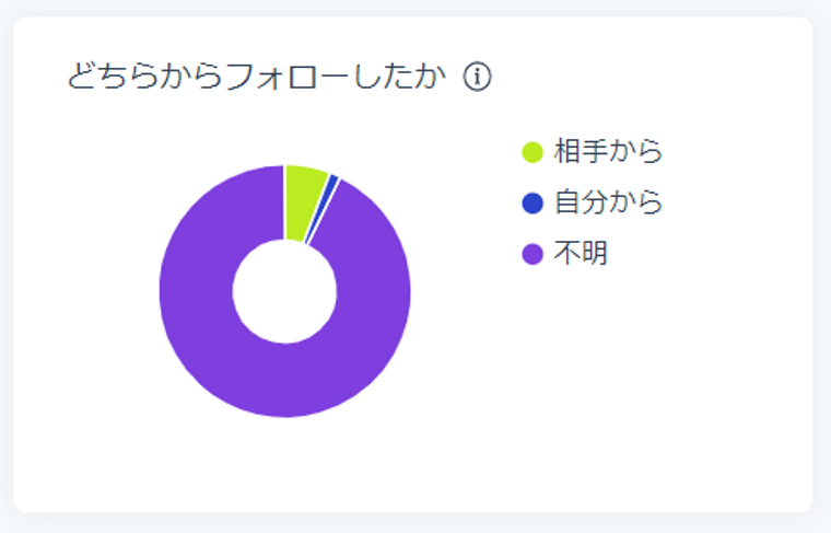 SocialDogの分析機能_フォロワー分析_円グラフ_どちらからフォローしたか