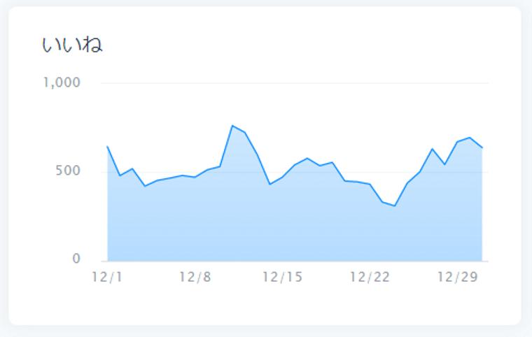 SocialDogの分析機能_ツイート分析_ツイート_いいね_リツイートのグラフ_いいね
