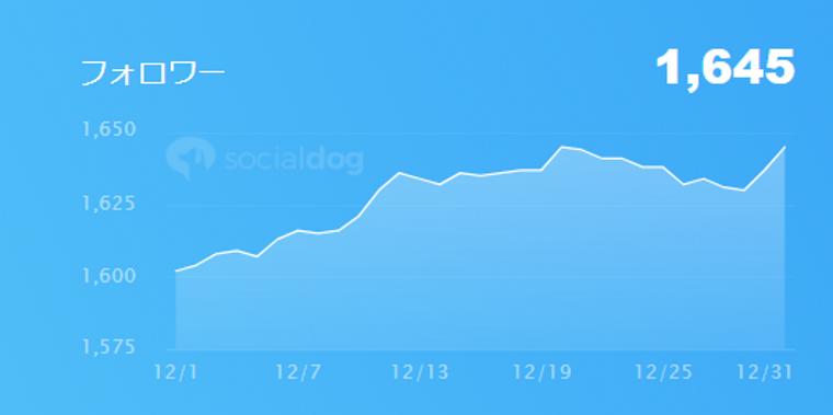 SocialDogの機能・使い方_ダッシュボード_フォロー管理概要_フォロワー