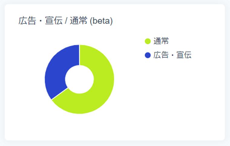 SocialDogの分析機能_フォロワー分析_円グラフ_広告・宣伝/通常