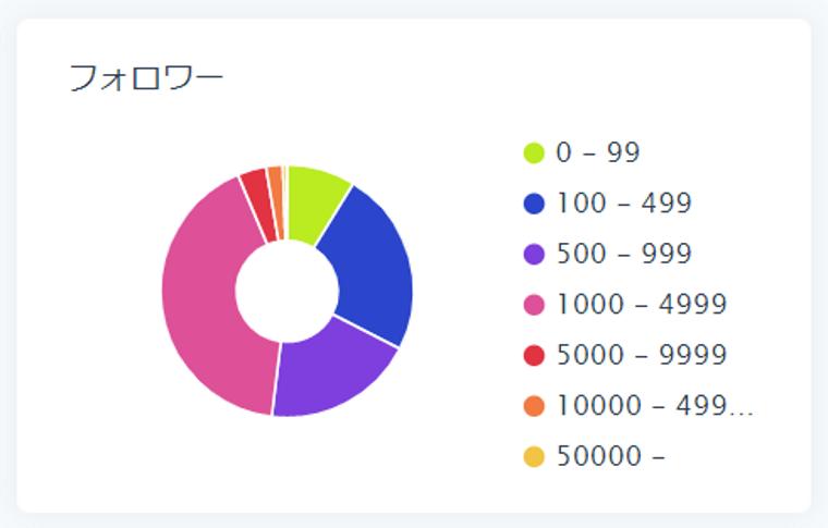 SocialDogの分析機能_フォロワー分析_円グラフ_フォロワー