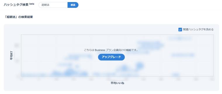 SocialDogの予約投稿機能_ハッシュタグ検索画面_検索結果_平均RT_平均いいね