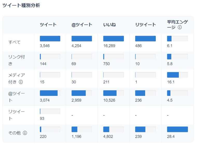 SocialDogの分析機能_ツイート分析_ツイート種別分析