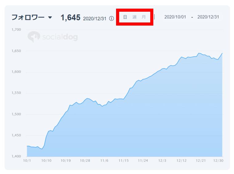 SocialDogの分析機能_レポート_グラフ_表示単位の切り替え