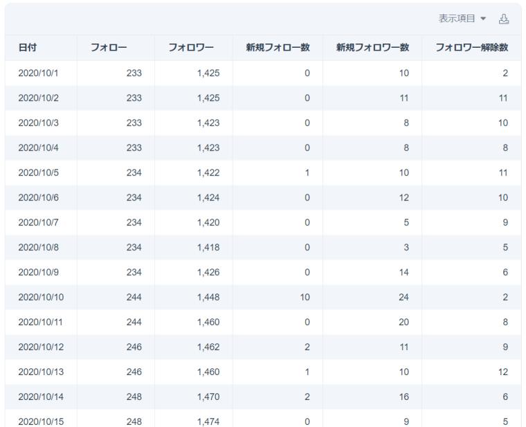 SocialDogの分析機能_レポート_表