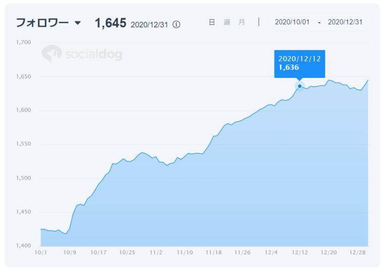 SocialDogの分析機能_レポート_グラフ_数値の確認