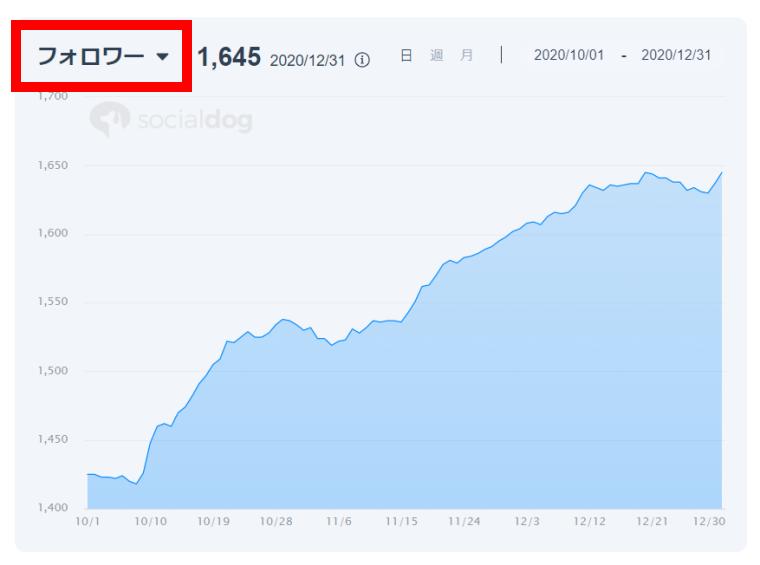 SocialDogの分析機能_レポート_グラフ_表示項目の切り替え