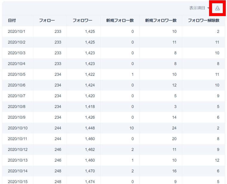 SocialDogの分析機能_レポート_表_CSVダウンロード