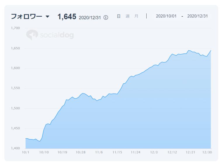 SocialDogの分析機能_レポート_グラフ