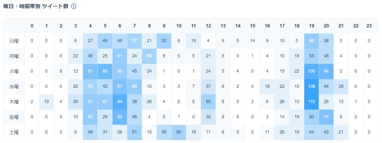 SocialDogの分析機能_ツイート分析_曜日・時間帯別ツイート数