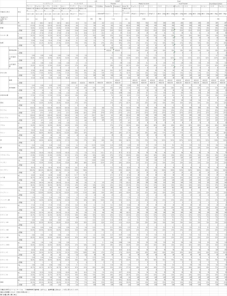 20210818_完全食価格検証リスト(1食当たりの金額)